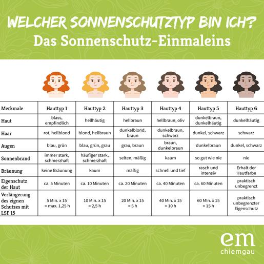 Sonnenschutz-Einmaleins_EM-Chiemgau